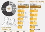 """비행청소년 10명 중 6명 """"학교 그만둔 것 후회"""""""