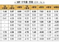 ISA 누적수익률, 지난 달 4.35%…1.22P 회복