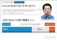 [신년 여론조사] 김영록 직무수행 지지도 56%…장석웅 42%