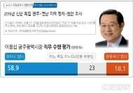 [신년 여론조사]이용섭, 직무수행 지지도 58.9%…장휘국 42.8%