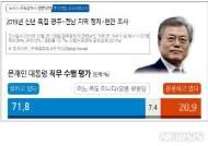 """[신년 여론조사]광주·전남 71.8% """"文대통령 잘하고 있다"""""""