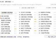 """홍준표 유튜브, 포털 2주 연속 1위 """"정계은퇴 전까지 계속"""""""