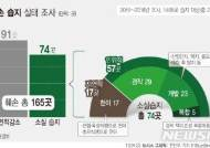 [그래픽]생태보고 '습지' 3년새 165곳 훼손