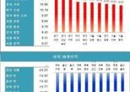 작년 과천 아파트값 전국 최고 상승률, 12.48%↑…분당·구리도 폭등
