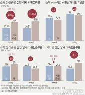 저소득女 비만율 고소득보다 1.5배↑…시골男 절반이 비만