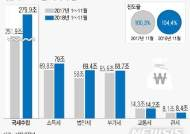 '세수만 호황'…작년 1~11월 세수, 연간 목표치 넘겨