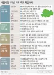 [서울시정계획]4대문 전역 보행특구…비강남권 경전철 건설(종합)