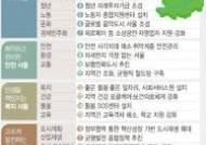 [서울시정계획]6대 융합 신산업거점 조성…1천억 청년 미래투자기금
