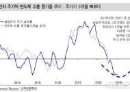 """""""삼성전자 주가, 반도체 수출 증가율보다 5개월 빨라…1분기 바닥권 통과예상"""""""