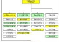 고용정보원, '일자리 국정과제' 중점수행…조직개편 단행