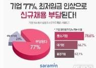 """기업 10곳 중 8곳 """"올해 최저임금 인상에 신규채용 부담"""""""