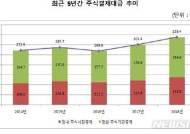 지난해 주식결제대금 338조원…전년 比 12.3%↑