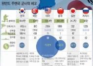 [그래픽]한반도 주변국 군사력 비교
