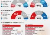 """서울 미혼女 2.9%만 """"결혼은 필수""""…베이징은 19.4%"""