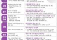 """폭염 정보 4단계로 세분화한다…기상청 """"6월부터 시행"""""""