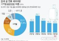"""[이른 설]여행사, 최장 7일 연휴…""""해외여행 예약 서두르세요"""""""