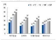 """[저비용항공 경쟁시대①] LCC """"중장기 성장위한 선택""""...수요 우려에도 운항 기재 확대"""