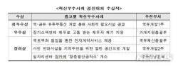 캠코 혁신우수사례 경진대회서 '창원 복합공영주차타워' 최우수상