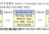 서울시, 정보 원문공개율 93.9%로 전국 1위