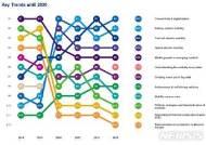 "KPMG ""올해 글로벌 車산업 핵심 트렌드 '연결성 및 디지털화'"""