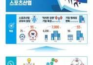 '스포츠산업진흥원' 설립한다, 경제성장 이끄는 스포츠산업
