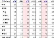 IMF, 올해 세계경제전망 3.7→3.5%로 재차 하향