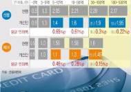 이달 31일부터 연매출 30억 이하 가맹점에 카드 우대수수료율 적용