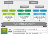 [국민이전계정]연령별 소비·소득·배분 통계 나와…58세부터 적자