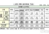 새 잔액기준 코픽스 금리 7월부터 시행…기존보다 0.27%p↓