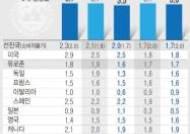 [그래픽]IMF, 올해 세계경제 성장률 3.7→3.5%로 하향