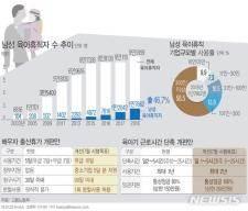 육아 아빠들 급증…작년 男육아휴직 1만7000명 돌파