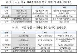 서울 방문 외국인관광객…아시아 '명동', 미국·유럽 '고궁' 선호