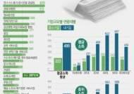 [그래픽]中企 평균소득, 대기업 절반 이하