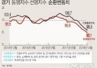 동행·선행 경기 지표 7개월째 동반 추락…짙어지는 저성장 기조(종합2보)