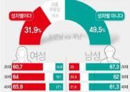[그래픽]가족호칭 성차별 인식 조사(리얼미터)