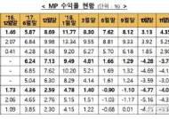 '만능통장' ISA 누적수익률 2.13%…한달새 2.22P 하락