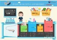 올해 1월 울산 소비자물가지수 전년 동월 대비 0.2% 상승