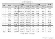 美차량용 블랙박스 대시캠 시장 급성장…한국은 시장 8위
