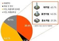 """대기업 10곳 중 6곳 """"대졸 신입 채용 확정""""...中企는 절반 수준"""