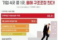 """기업 4곳 중 1곳 """"올해 구조조정 계획 있다"""""""