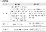 서울 '성북·강북·도봉·노원 도시재생' 활성화 추진…지역자산 활용