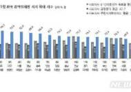 김영록 전남지사, 시도지사 지지도 7개월 연속 1위