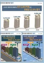 사물인터넷 시장, 年평균 22.6%↑…작년 매출 8.6조