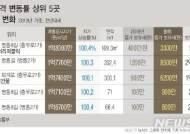 [표준지가]공시가 껑충 稅부담↑…명동 우리은행 보유세 1.7억→2.5억