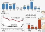 [그래픽]1월 취업자 수 1만9천명 증가…실업률 0.8%p↑