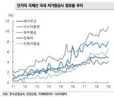 LCC, 1월 단거리 국제노선 점유율 45%...사상 최고치 돌파 이어가