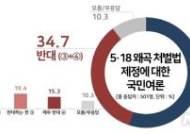 '5·18 왜곡 처벌법' 제정 여론조사…찬성 55% vs 반대 35%