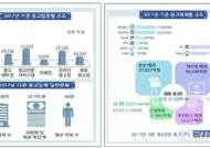 2017년 광고산업 규모 16조4133억원...전년比 3.9% ↑