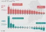[그래픽]작년 4분기 서비스업 생산·소매판매 증감률