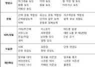 비만 등에도 유전자검사 길 열렸다…허용항목 12→57개 확대
